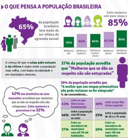Um em cada 3 brasileiros culpa mulher em casos de estupro